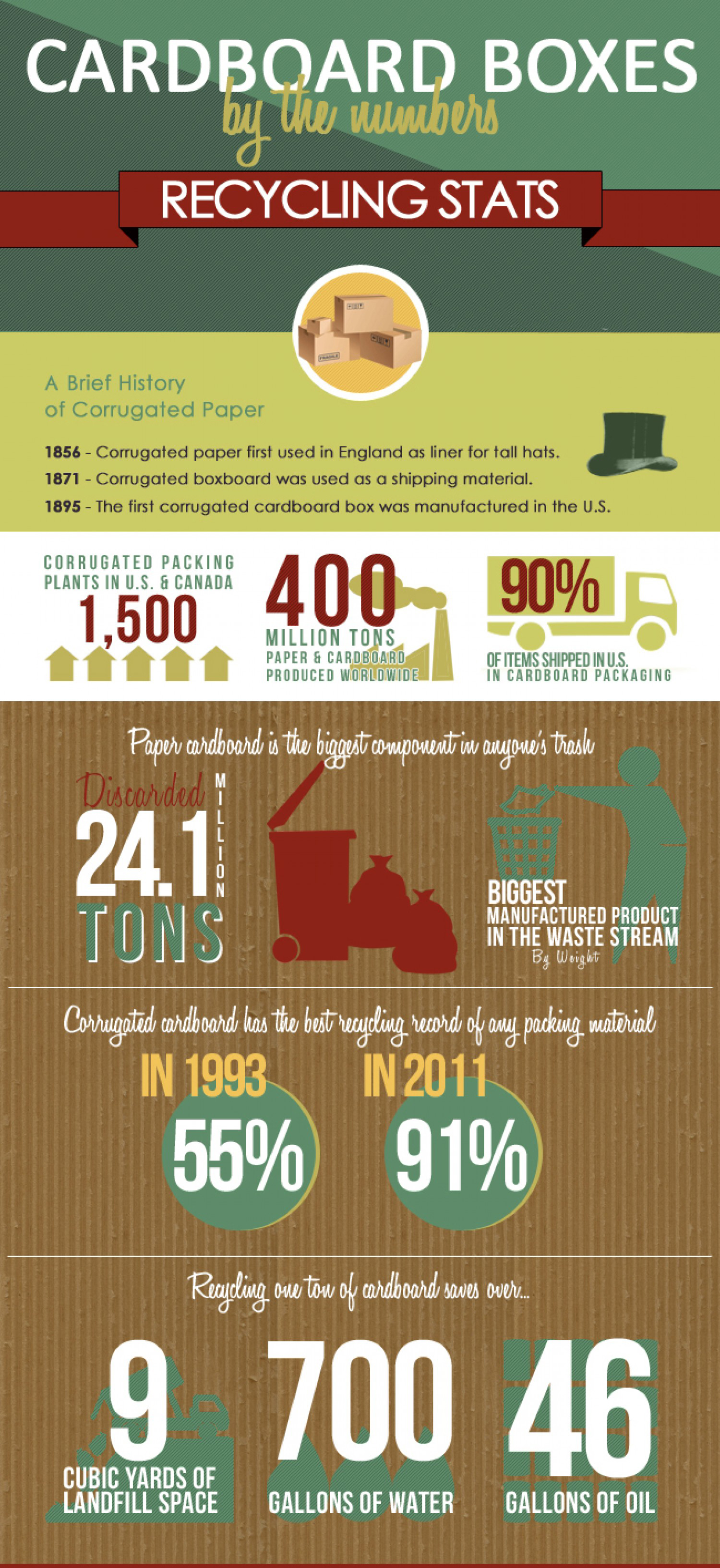 Cardboard Recycling Facts